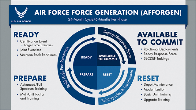 New Force Generation model builds high-end readiness, sustainability for Joint Force